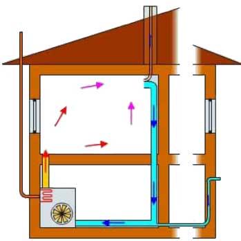 Воздушное отопление частного дома своими руками схемы